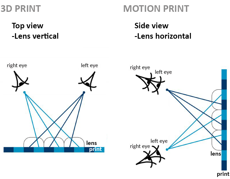 3D Lenticular Motion Print Optics
